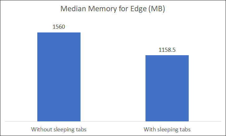 Microsoft Edge average memory usage based on performance data collected on ~ 13000 devices