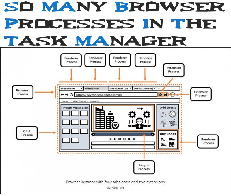 so many browser processes in the Task Manager